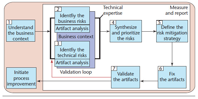 cigital-risk-management-framework