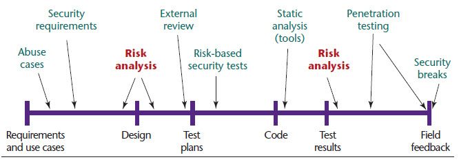 risk analysis in the sdlc