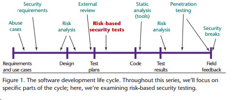 Security Testing Figure 1