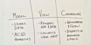MVC functional responsibilities