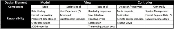 MVC pattern elements and their functional responsibilities