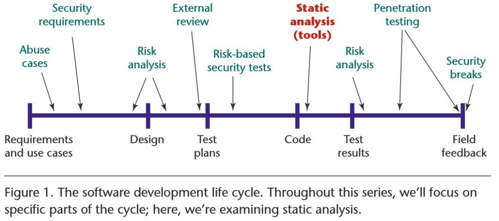 software security in the software development life cycle (SDLC)