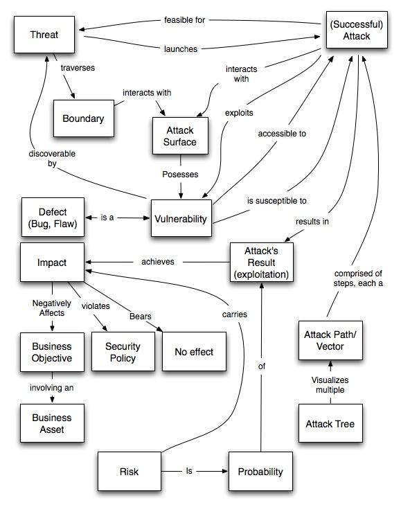 owasp threat modeling glossary diagram