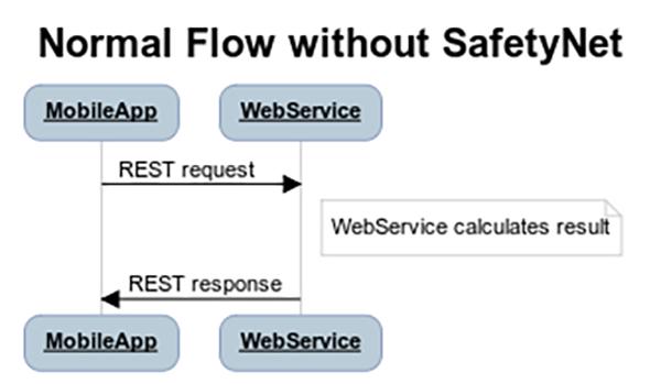 SafetyNet API
