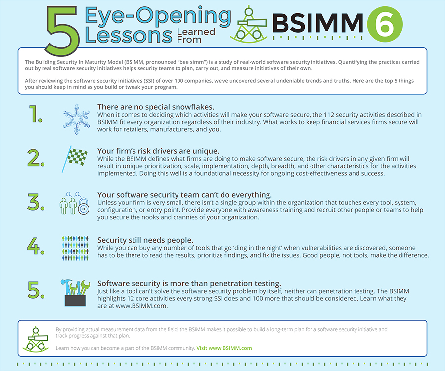 Lessons Learned from BSIMM6