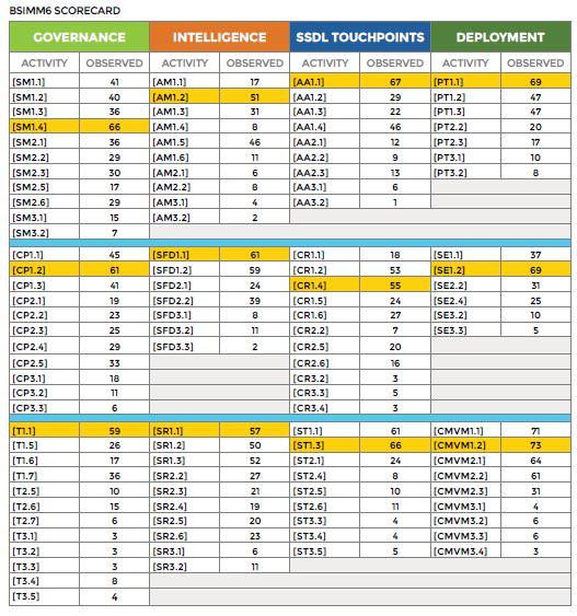 BSIMM Scorecard