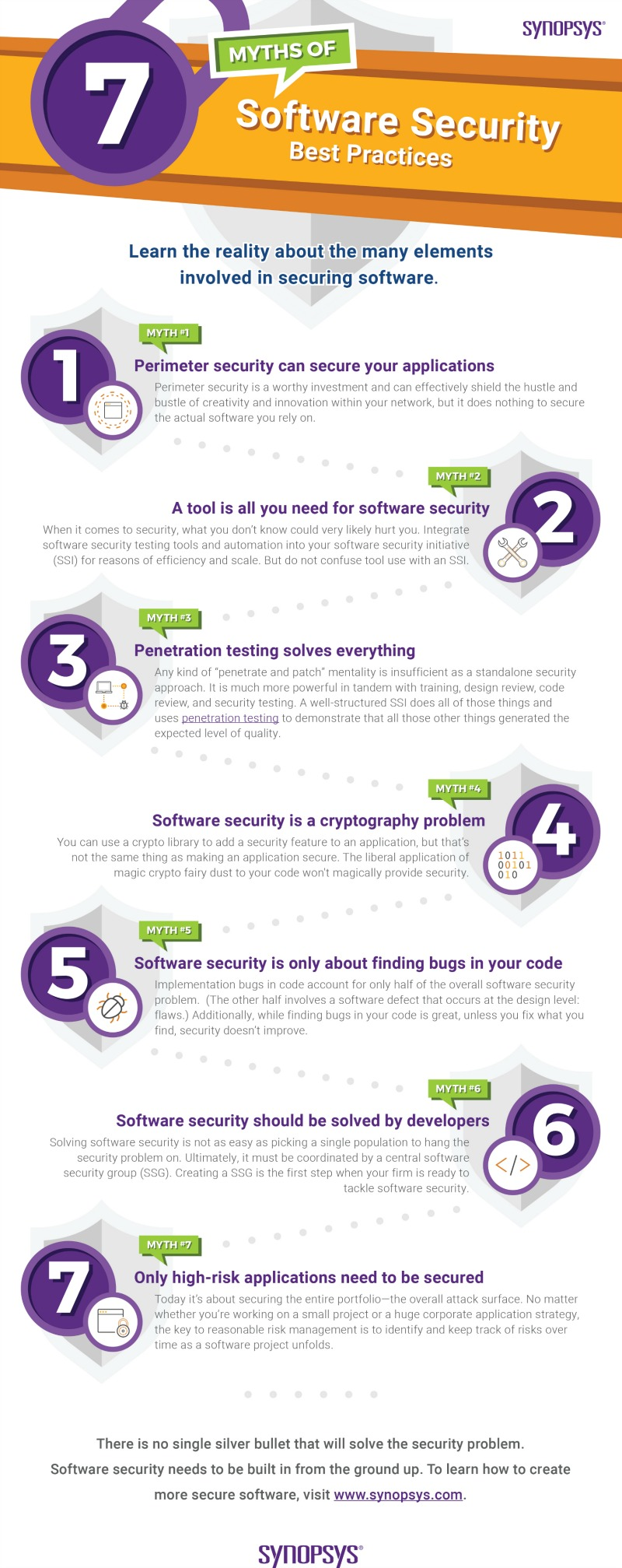 Do you believe the 7 myths of software security best practices?