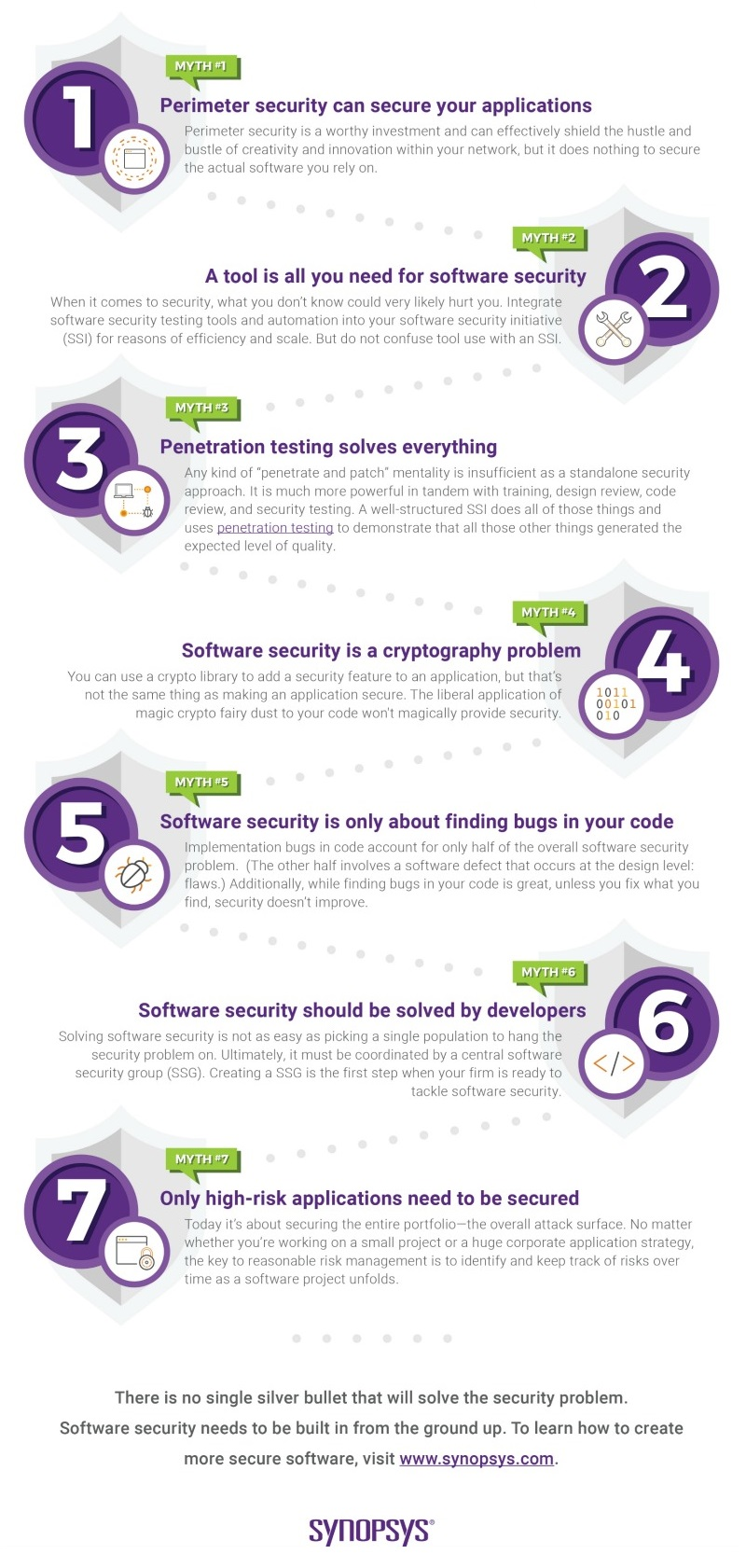 Get the eBook: 7 Myths of Software Security