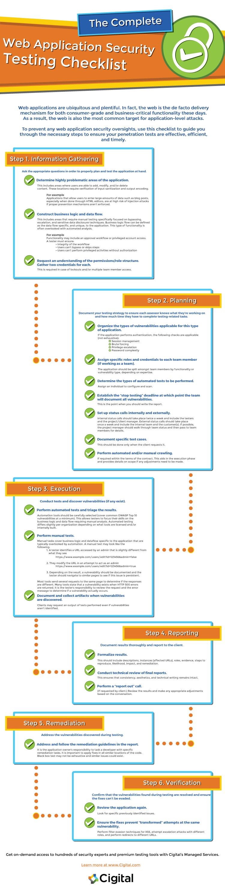 web appsec checklist