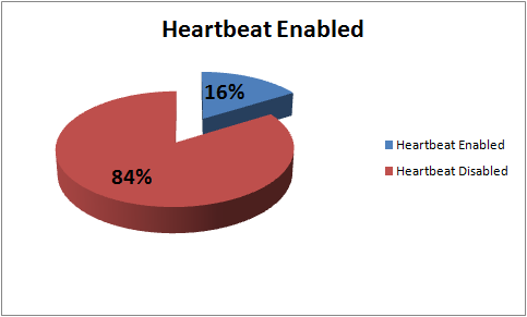 16% of systems running SSL are heartbeat-enabled.