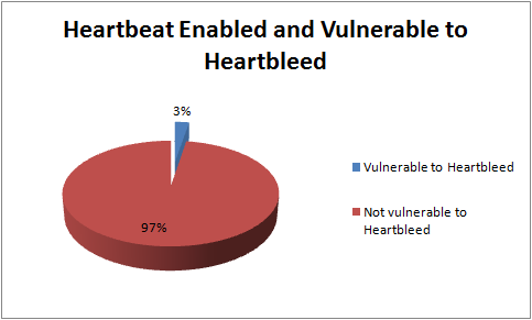 3% of systems running SSL are heartbeat-enabled and vulnerable to Heartbleed.