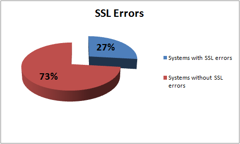 27% of systems running SSL have SSL errors.