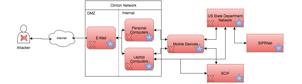 What Are the Real Security Implications of the Hillary Clinton Email Scandal?