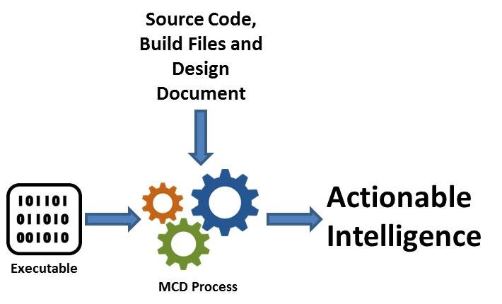 actionable intelligence in malicious code detection
