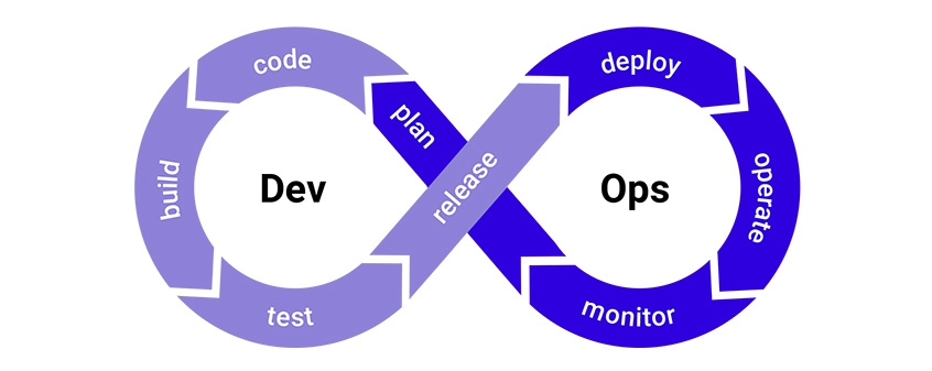 DevOps deployment methodology