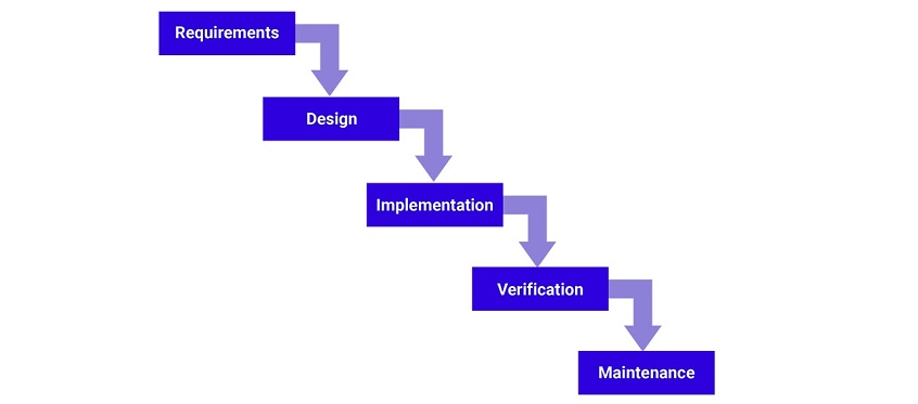 Waterfall development methodology