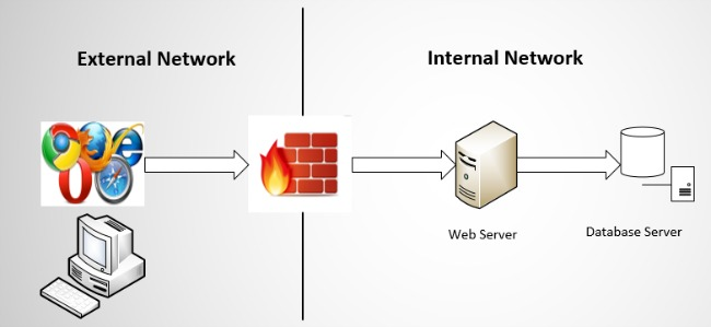 Figure 2: A sample two-tier web application architecture