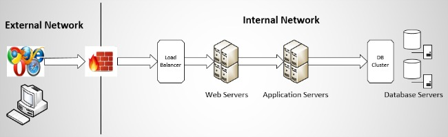 Figure 3: A sample multi-tier web application architecture