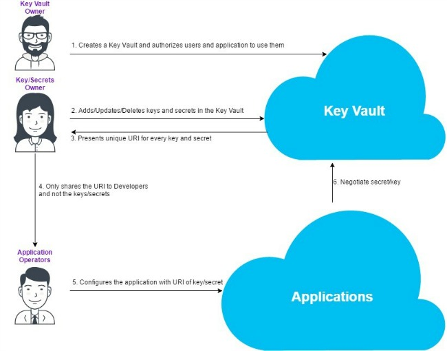 Securing sensitive data with Azure Key Vault