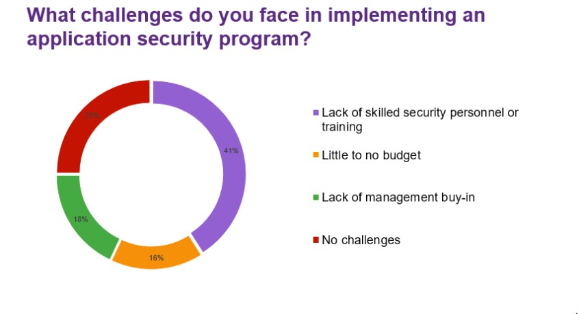 What challenges do you face in implementing an application security program?