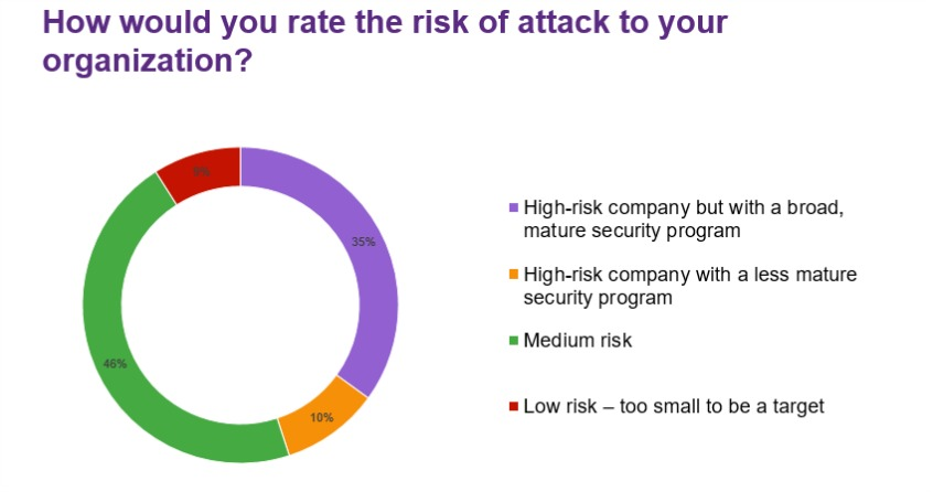 How would you rate the risk of attack to your organization?