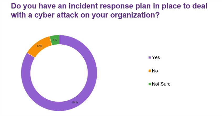 Do you have an incident response plan in place to deal with a cyber attack on your organization?