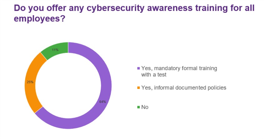 Do you offer any cybersecurity awareness training for all employees?