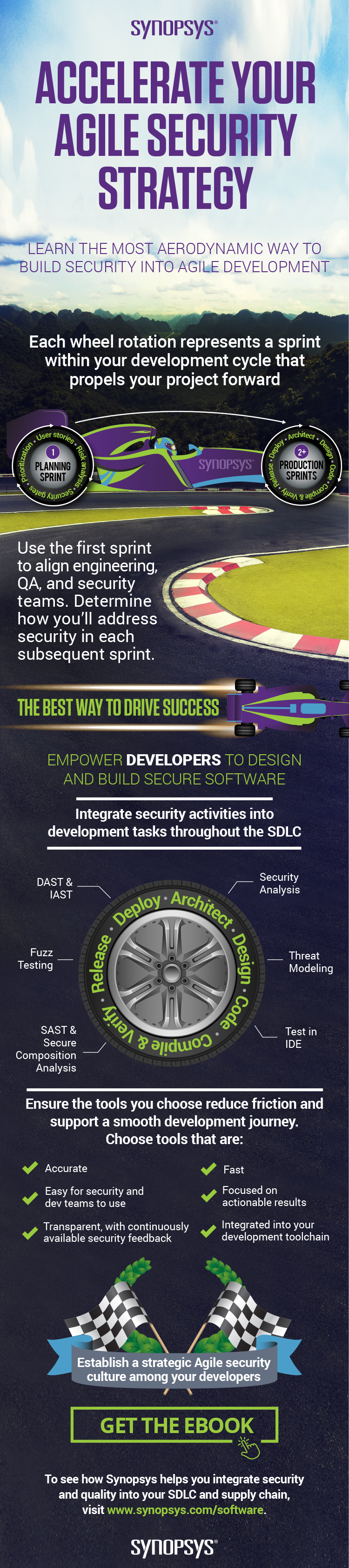 Accelerate your agile security testing strategy