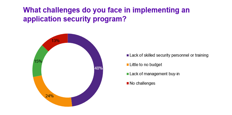 Apps security challenges