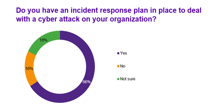 Incident response plan to deal with a cyber attacks