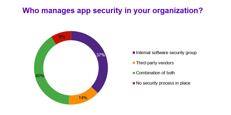 Apps security management