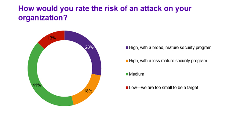 Rate the risk of attack to your organization