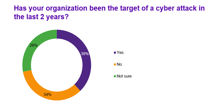 Has your organization been the target of a cyber attack in the last 2 years?