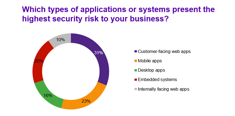 Application and system types with highest risk