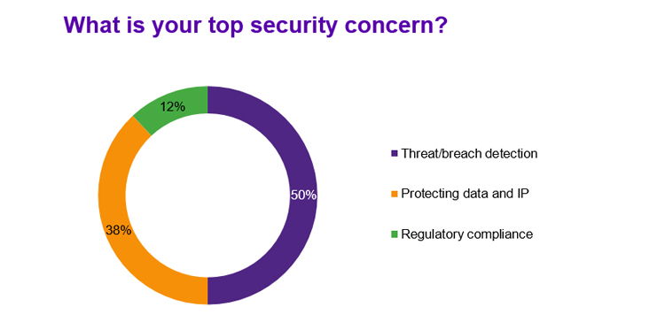 Application security concerns