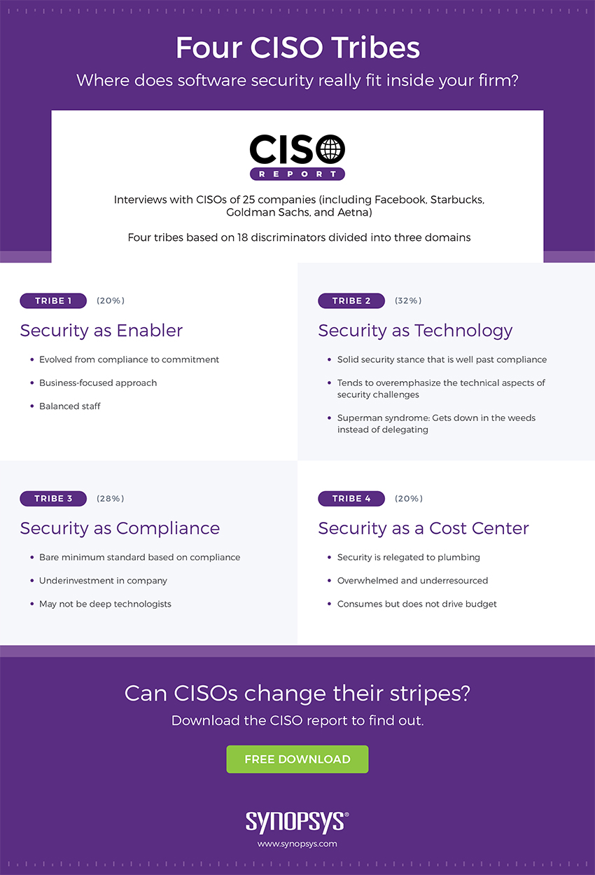Infographic: What do the 4 CISO tribes say about software security in your firm?