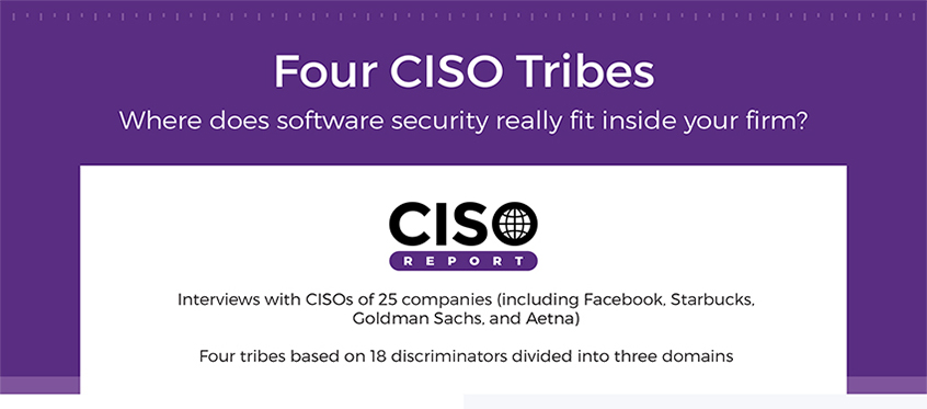 What do the 4 CISO tribes say about software security in your firm?