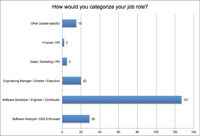 OpenHub Job Roles