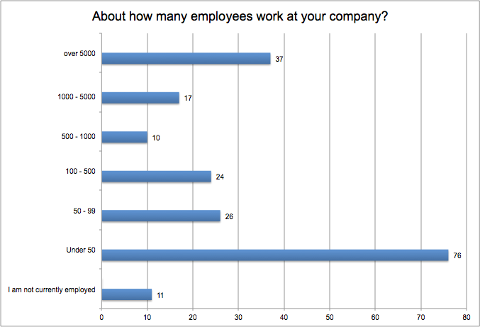 Number of Employees at your organization