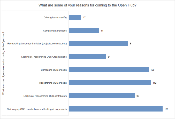 Reasons for using Open Hub