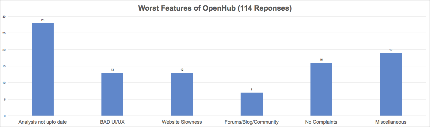 Open Hub Worst Features