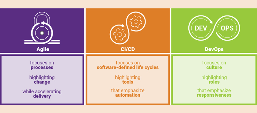 What's the difference between Agile, CI/CD, and DevOps?