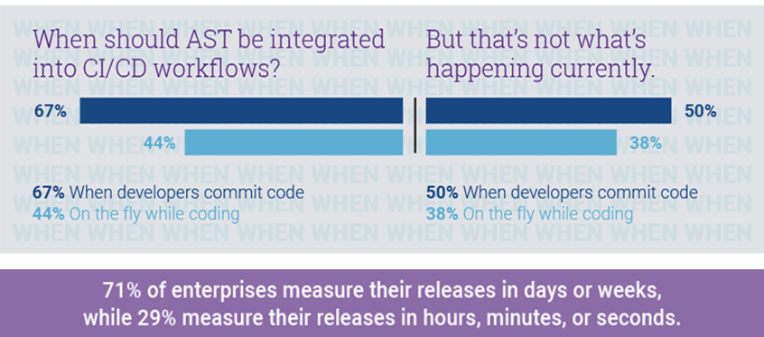 Infographic: What's with the security / DevOps disconnect?