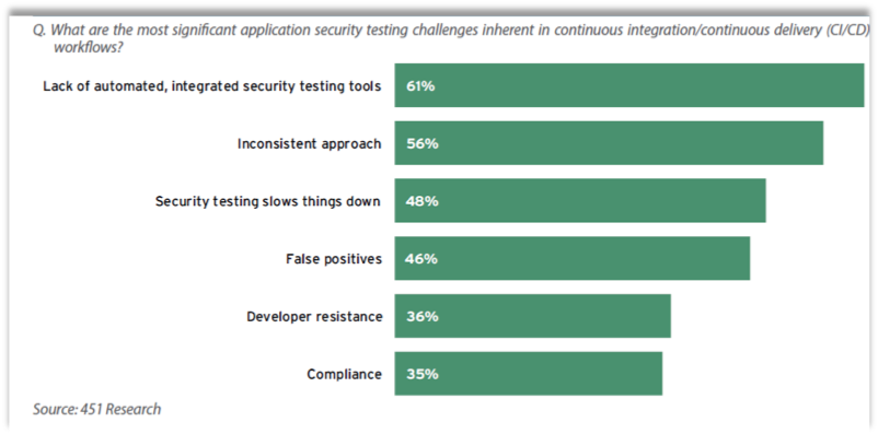 What are the most significant application security testing challenges inherent in the continuous integration/continuous delivery (CI/CD) workflows?