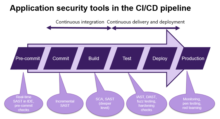 Application security tools in the CI/CD pipeline