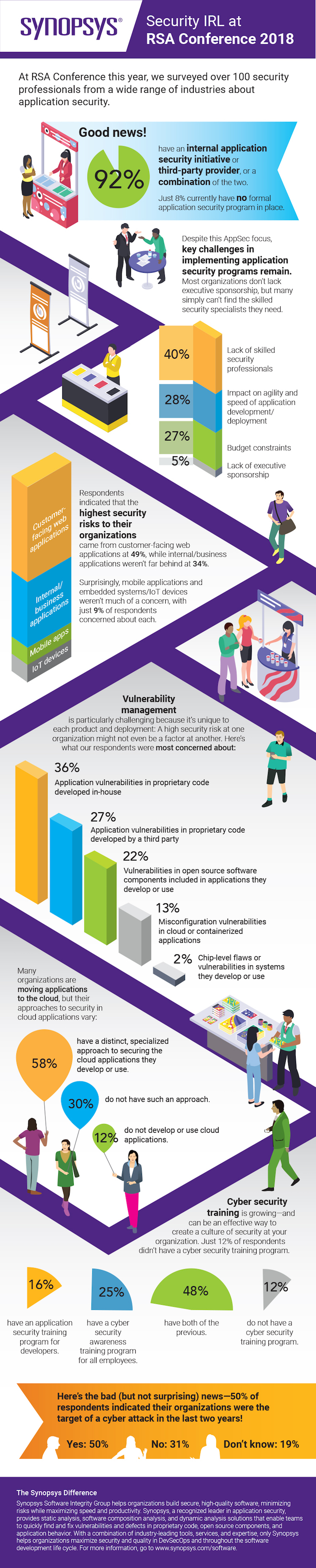 Synopsys RSA Conference Survey: Security IRL