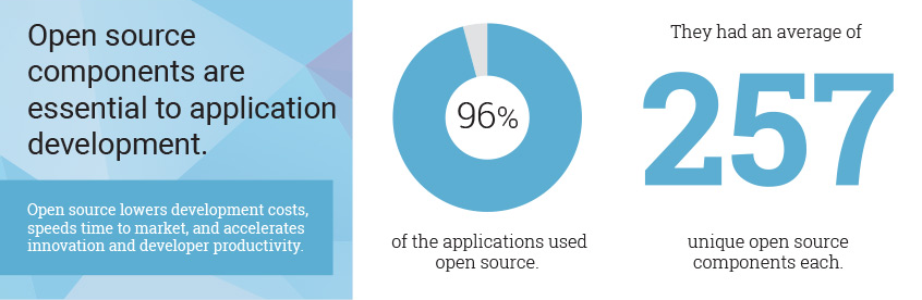96% of codebases scanned contained open source, with an average of 257 open source components in each