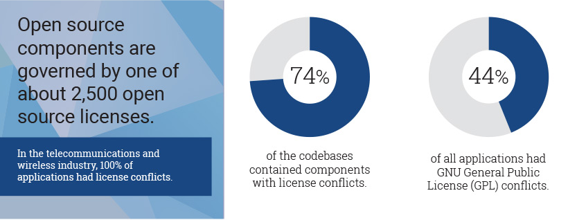 74% of the codebases contained components with license conflicts