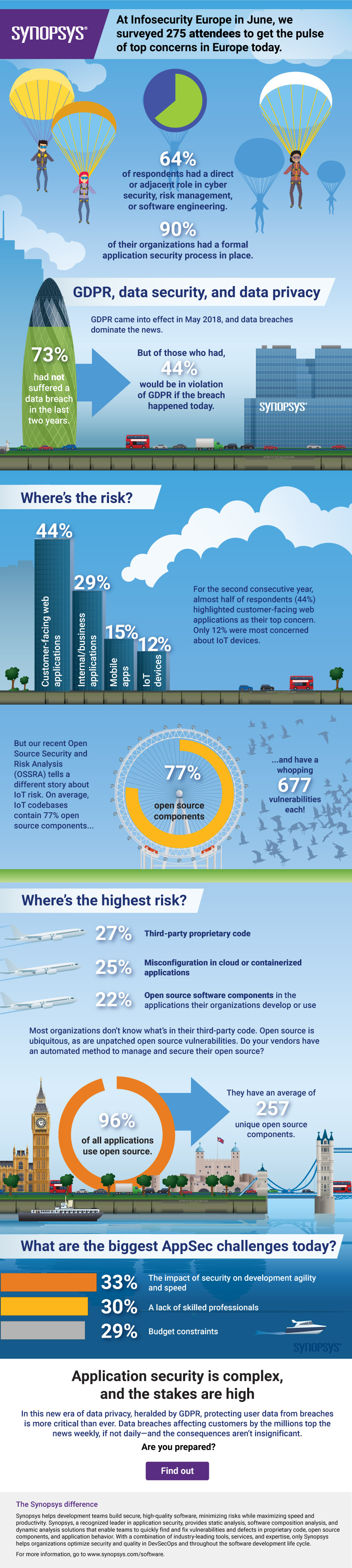 Infosecurity Europe survey infographic