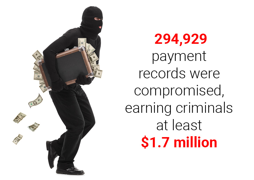 294,929 payment records were compromised, earning criminals at least $1.7 million.